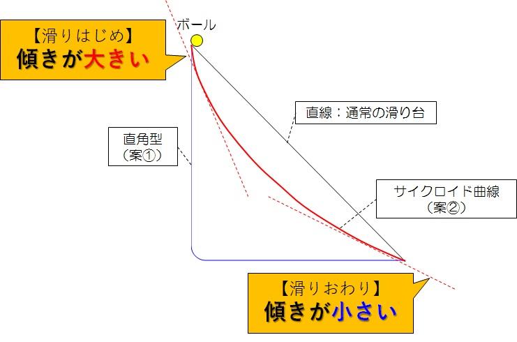 サイクロイド曲線の傾き