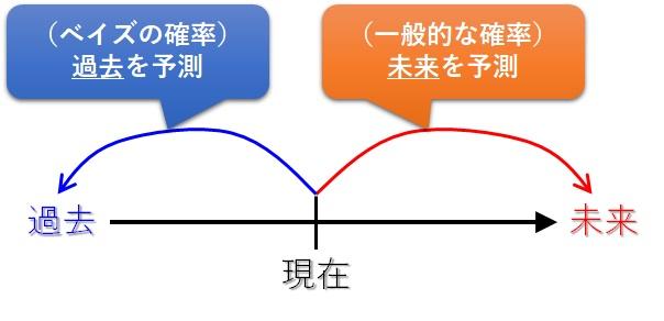 一般的な確率とベイズの確率の違い