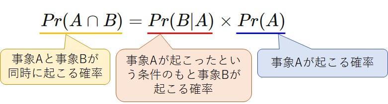 乗法定理の各項の意味