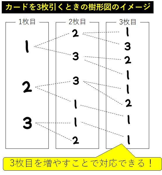 カードを3枚引くときの樹形図のイメージ