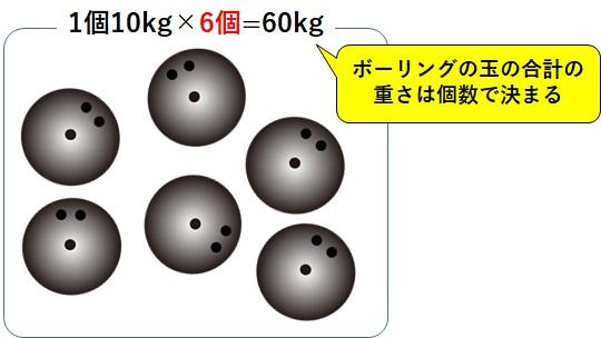 ボーリングの玉の重さは個数の関数