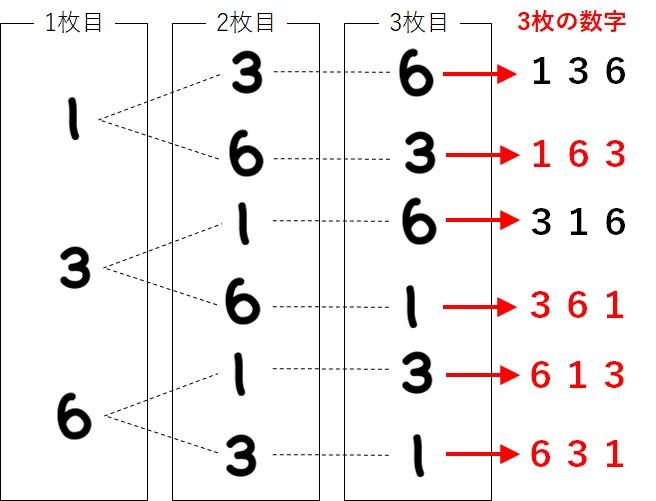樹形図_3桁の数