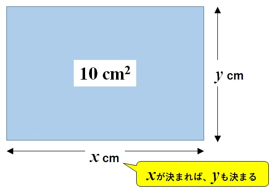 長方形の横の長さと縦の長さは関数