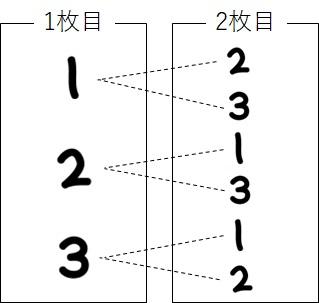2枚目に選ばれる可能性のあるカードの番号_樹形図の完成