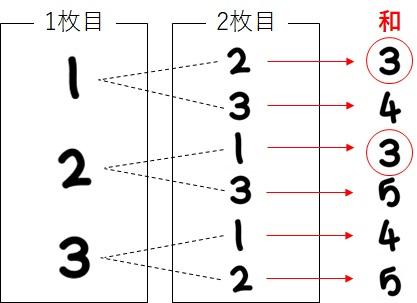 2枚目に選ばれる可能性のあるカードの番号_2つの数の和