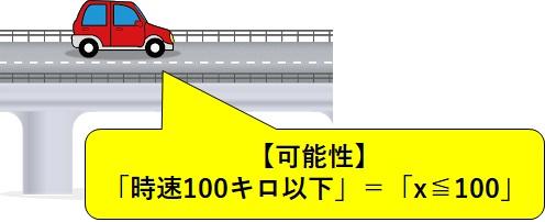 「時速100キロ以下」=「x≦100」