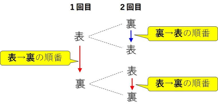 コインを2回投げる_よくない樹形図