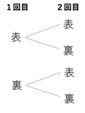 コインを2回投げる_樹形図