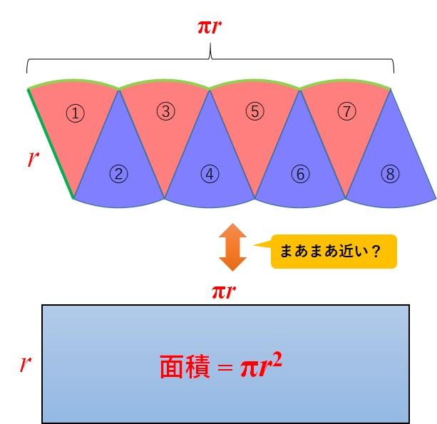 円を8等分_長方形と近い