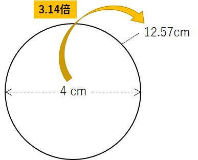 円周は直径の3.14倍