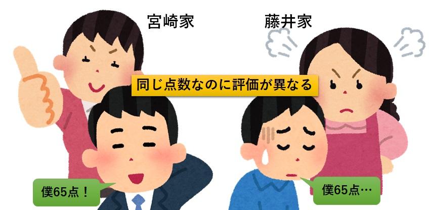 藤井君と宮崎君の家庭状況