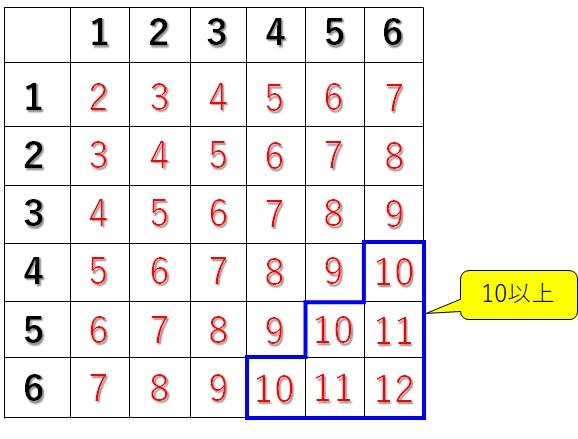 表を使った解き方③
