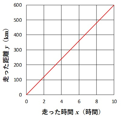 走った時間と距離の関係グラフ
