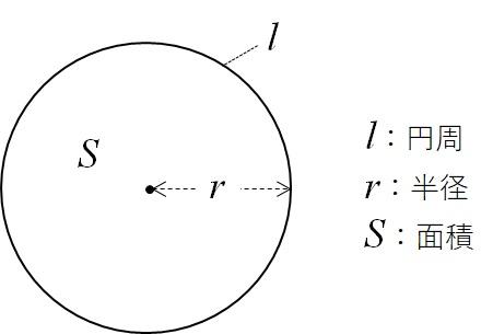 面積、半径、円周を文字で表現