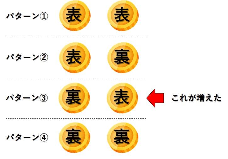 2つのコインのパターン_正解
