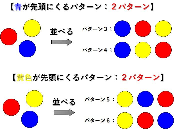 3つのボールを並べる_青と黄色ボールが先頭の場合_2x2パターン