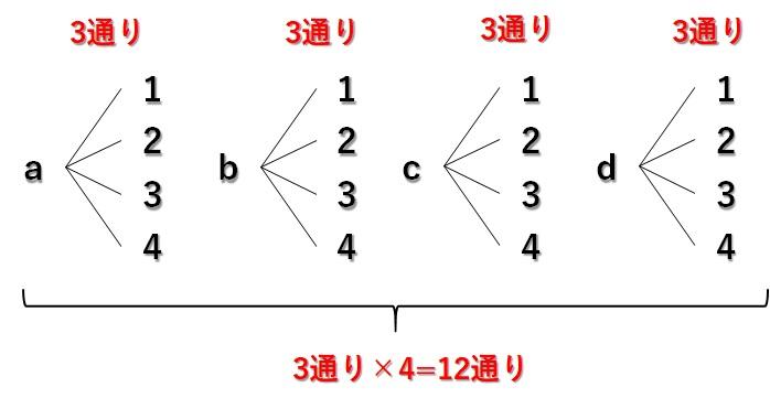 A町からC町への経路_樹形図