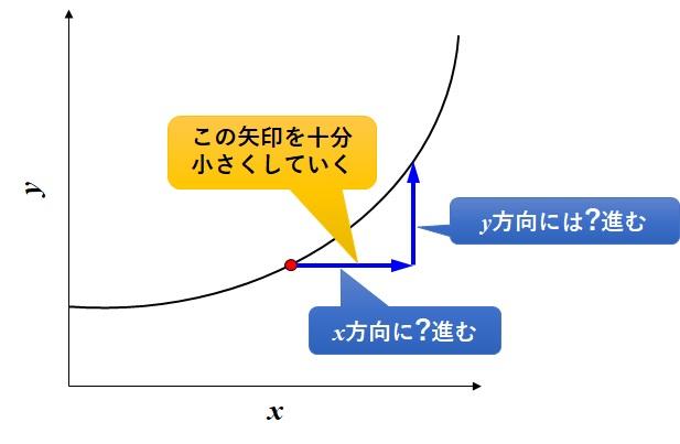 x方向の増加量を十分小さくする