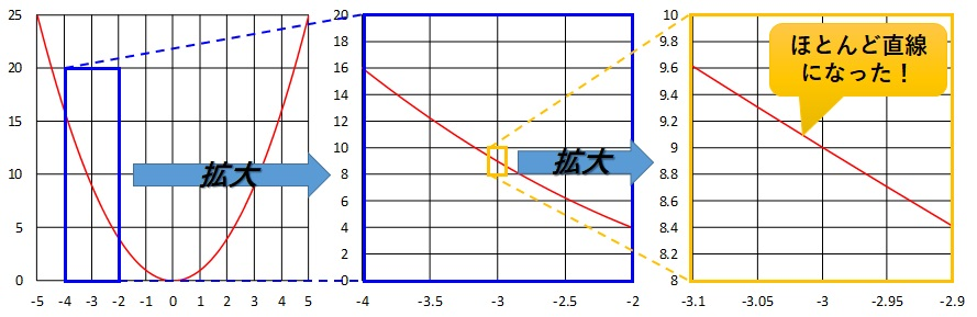 x=-3のときのグラフの拡大