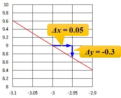 x=-3のときのグラフの拡大_増加量読み取り