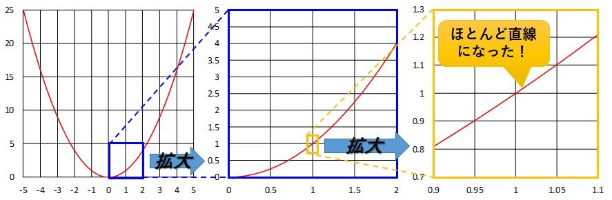 x=1のときのグラフの拡大