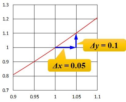 x=1のときのグラフの拡大_増加量読み取り