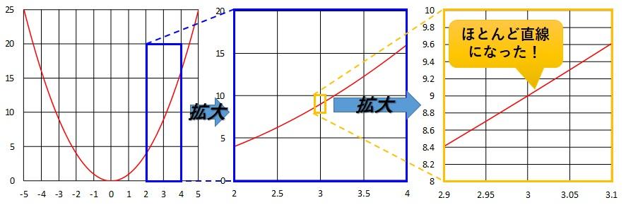 x=3のときのグラフの拡大