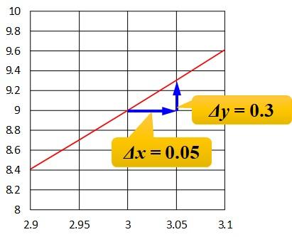 x=3のときのグラフの拡大_増加量読み取り
