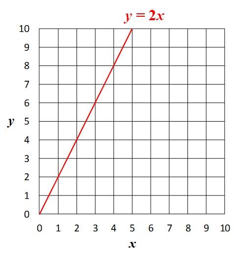 y=2xのグラフ