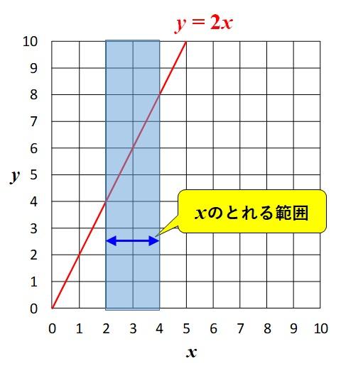 y=2xのグラフ_xのとれる範囲