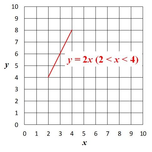 y=2xのグラフ_xの変域のみ