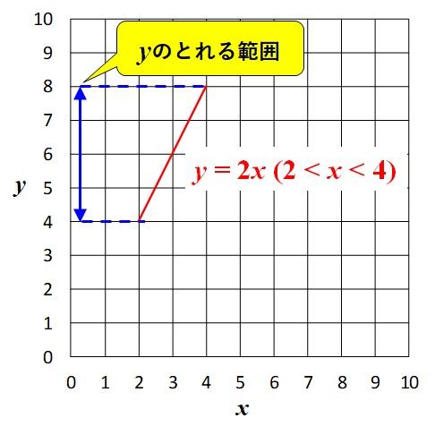 y=2xのグラフ_yの変域