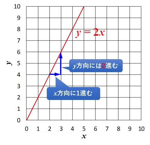 y=2xの傾きは2