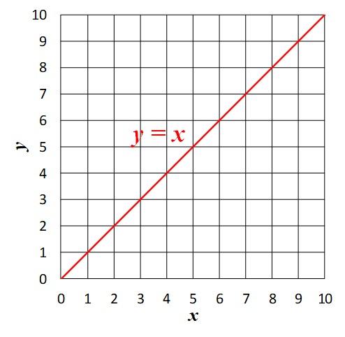 y=xのグラフ