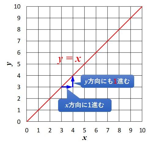 y=xの傾きは1