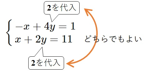 y=2を代入